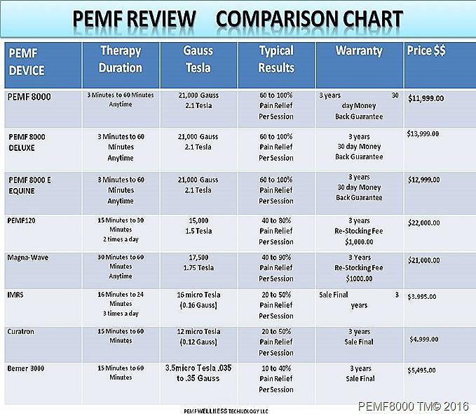 PEMF 8000 REVIEW COMPARE