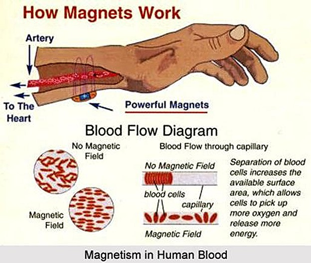 How Magnetic energy works