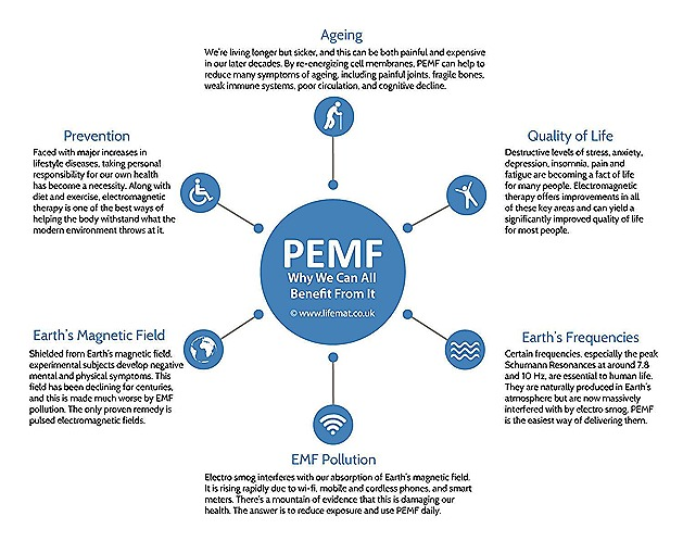 PEMF-Why-We-Can-All-Benefit-From-It-Infographic2