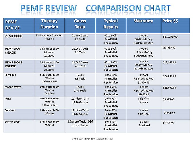 PEMF REVIEW COMPARE